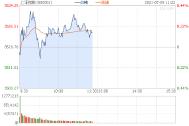 早评:沪指跌0.05% 网约车概念股领涨